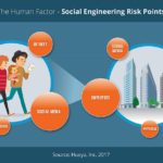 The Human Factor Graphic